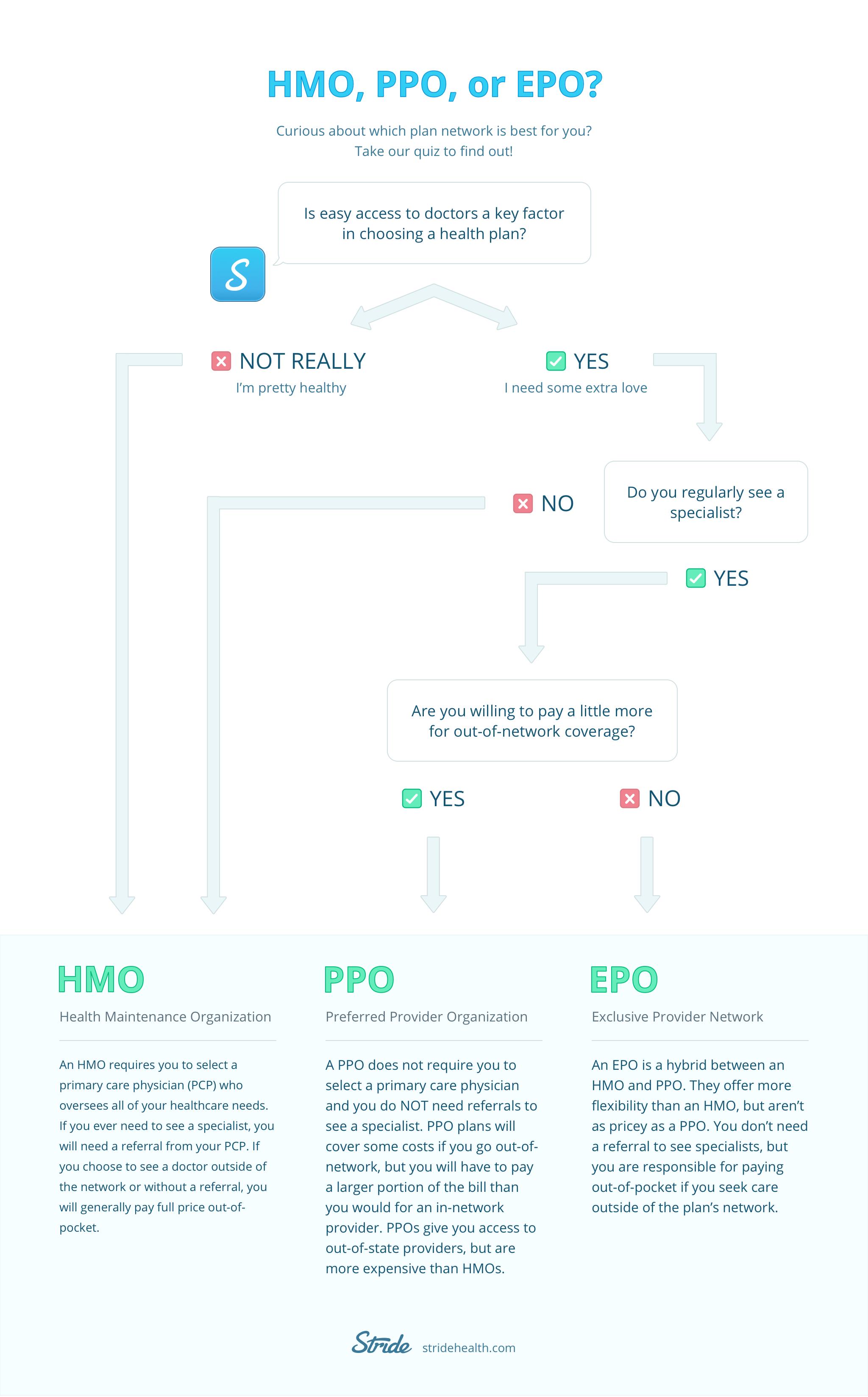 HMO-PPO-EPO_flow_v3_x2.jpg