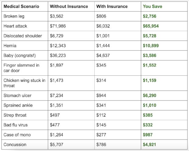 no health insurance scenarios