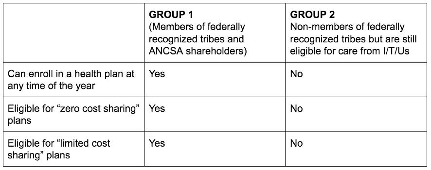 american indians alaska natives benefits guide