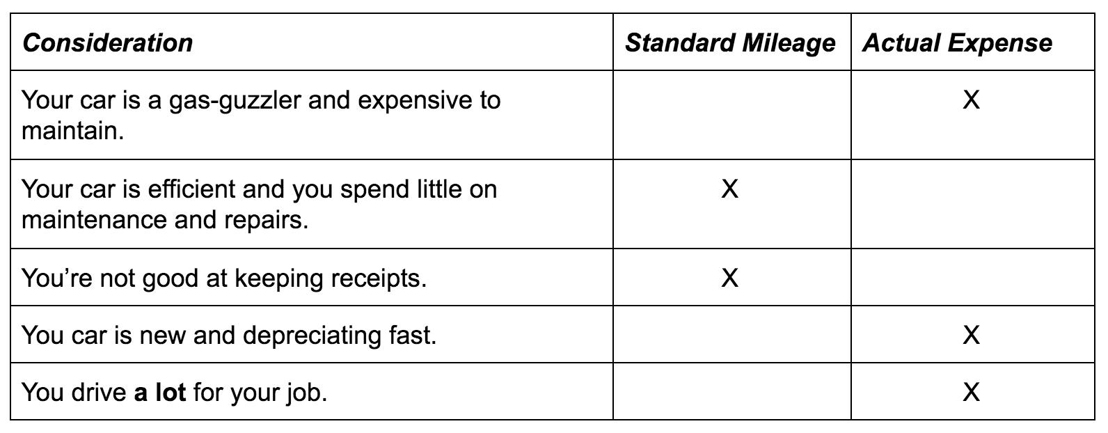 standard mileage method versus actual expense method