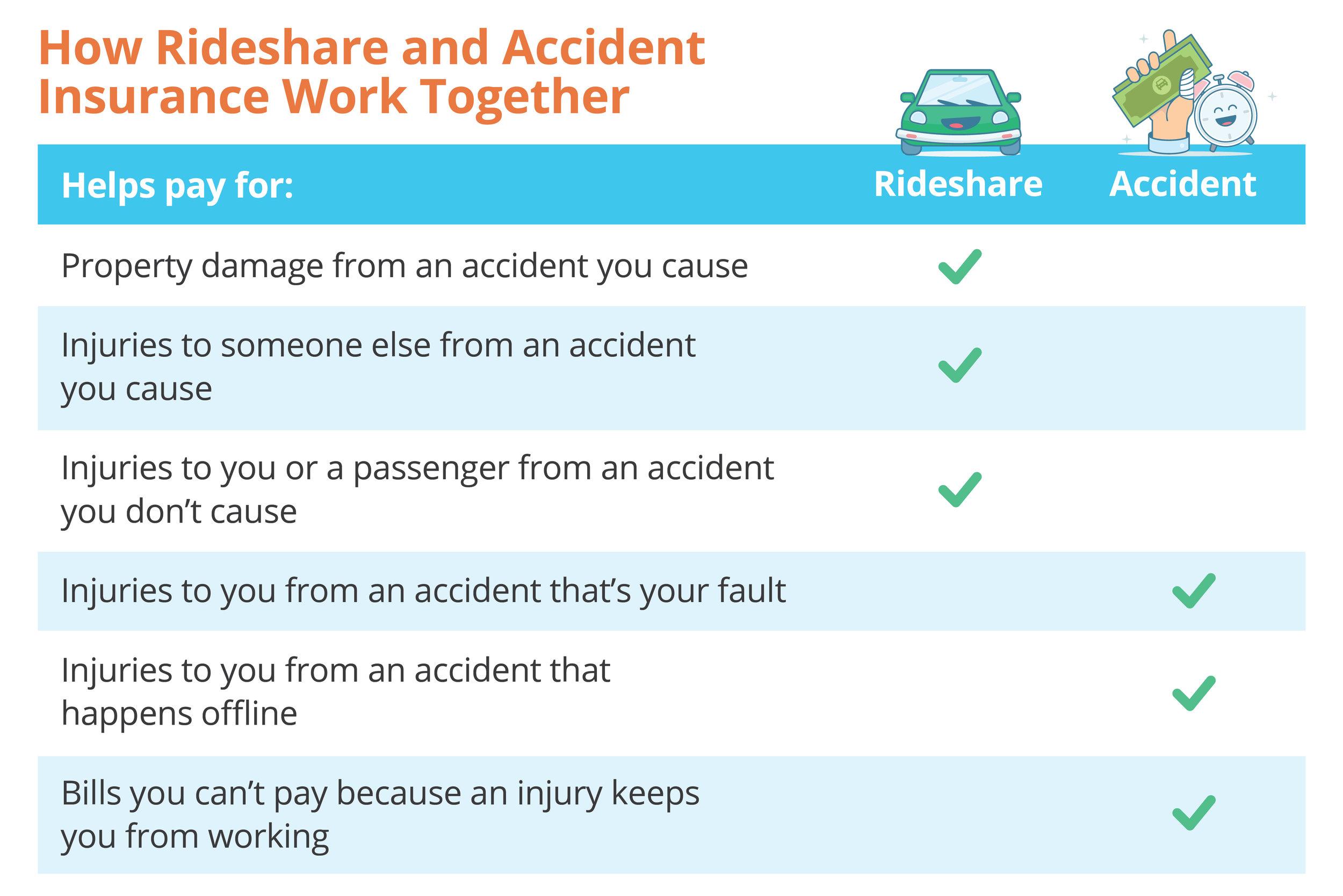 uber accident insurance