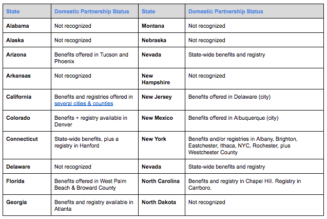 domestic partnership health insurance