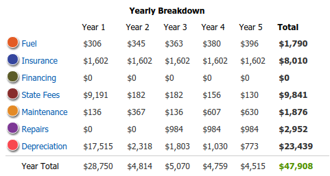 Data Courtesy of  KBB 5 Year Cost to Own Tool