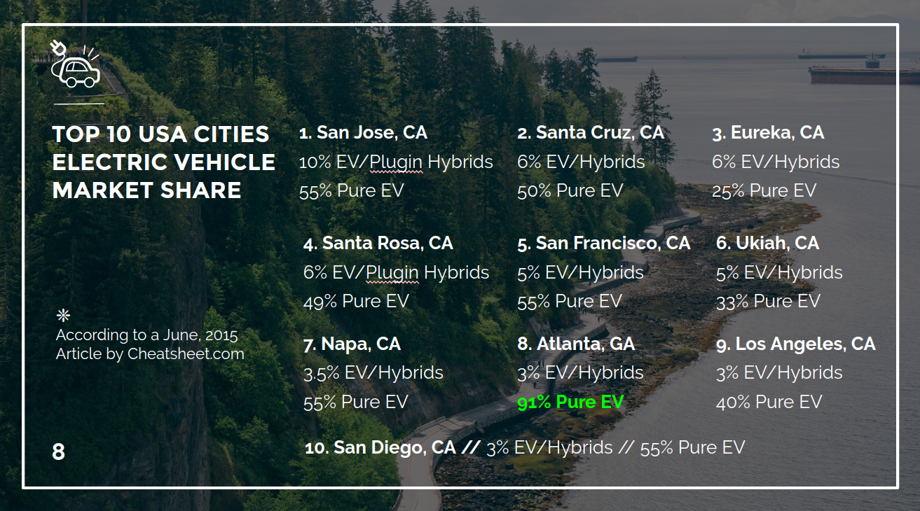 Data 1  - Text version of data... the Top 10 USA Cities by Electric Vehicle Market Share. 9/10 are in California plus Atlanta, Georgia. Note that market share data is for both pure EVs and PHEVs. Below is the percentage of each city's electric stock is pure EV.