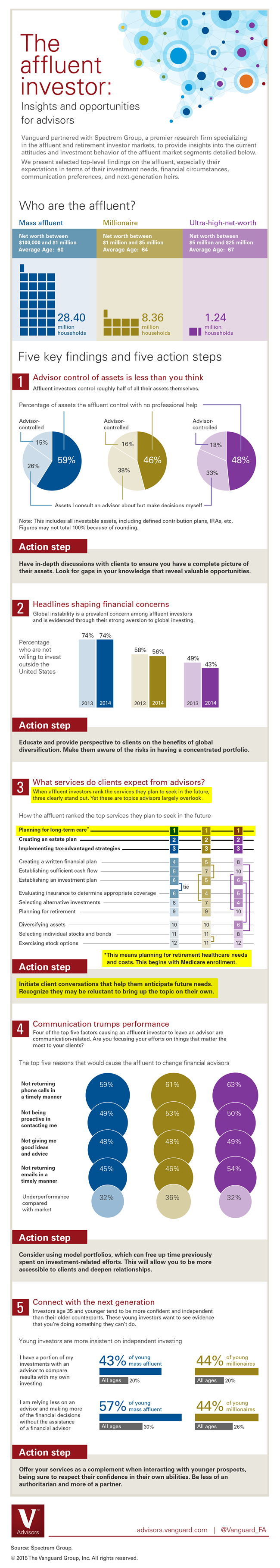Vanguard Study: Give Medicare Guidance to Clients