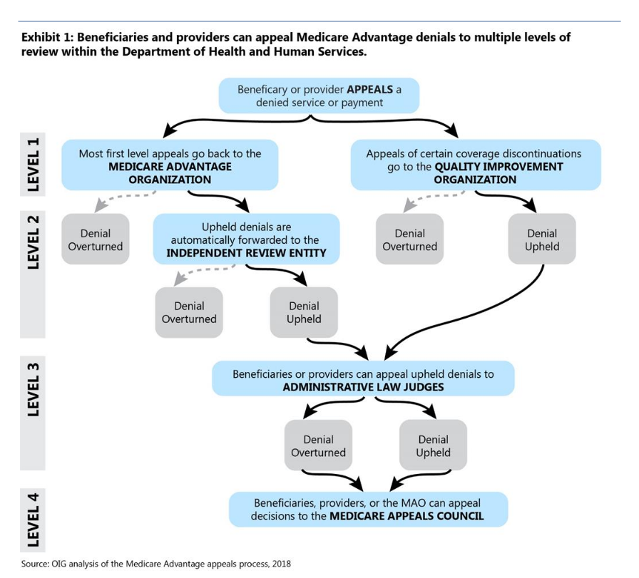 The appeals process for Medicare beneficiaries