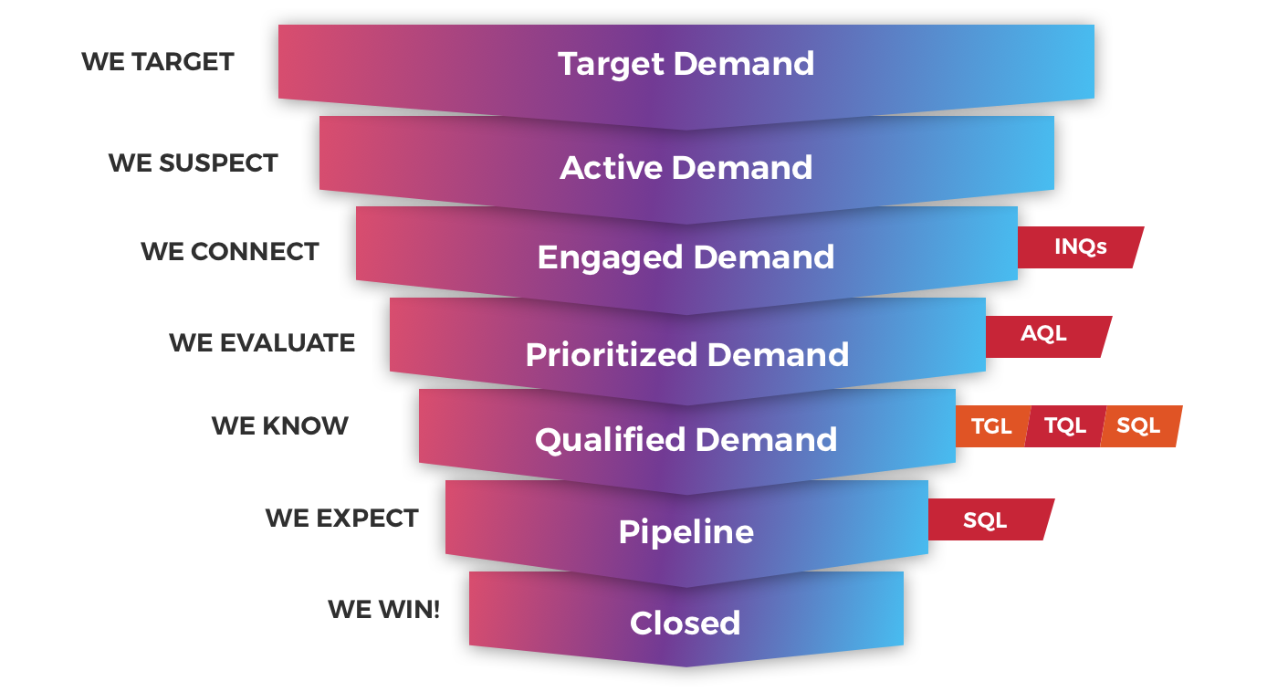 Full Funnel Advertising - With N.RICH data integrations you can target ads on account and person level throughout the funnel: high impact awareness, account based remarketing, lead nurturing and sales opportunity acceleration. N.RICH integrates to Salesforce, Salesforce Pardot, Marketo, Oracle Eloqua and Hubspot