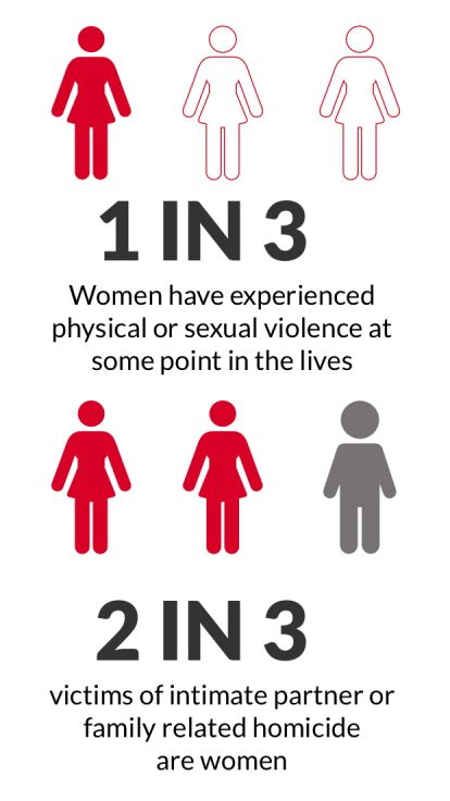 https://www.ibtimes.co.uk/these-statistics-show-why-we-desperately-need-address-violence-against-women-1593235
