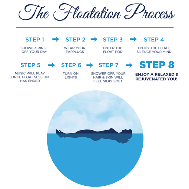 Float process.png