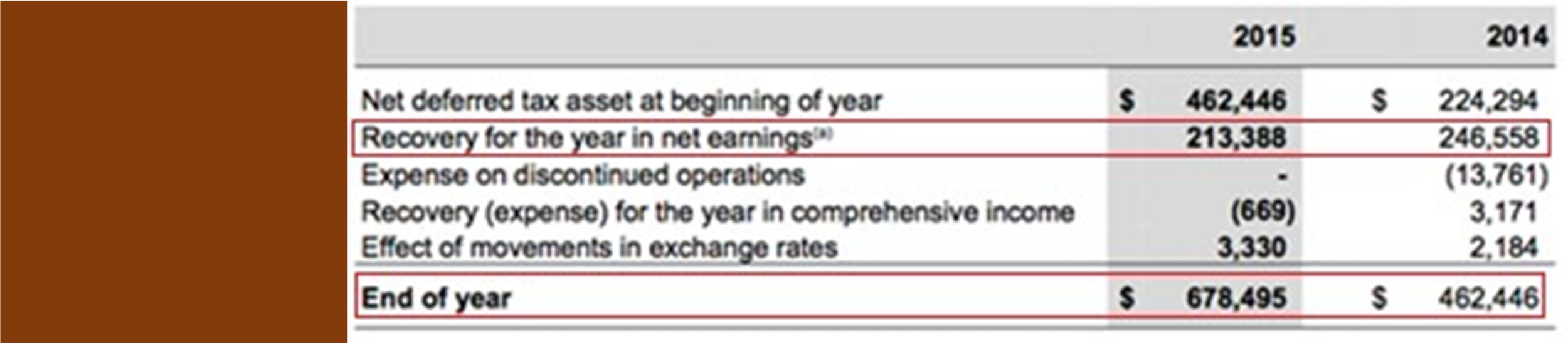 Table 2: Deferred tax calculation