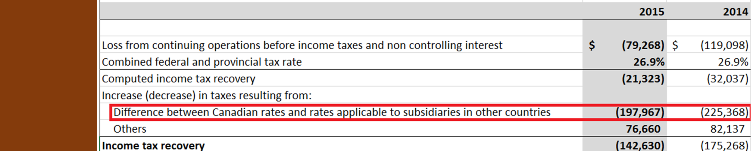 Table 3: Taxation of foreign subsidiaries