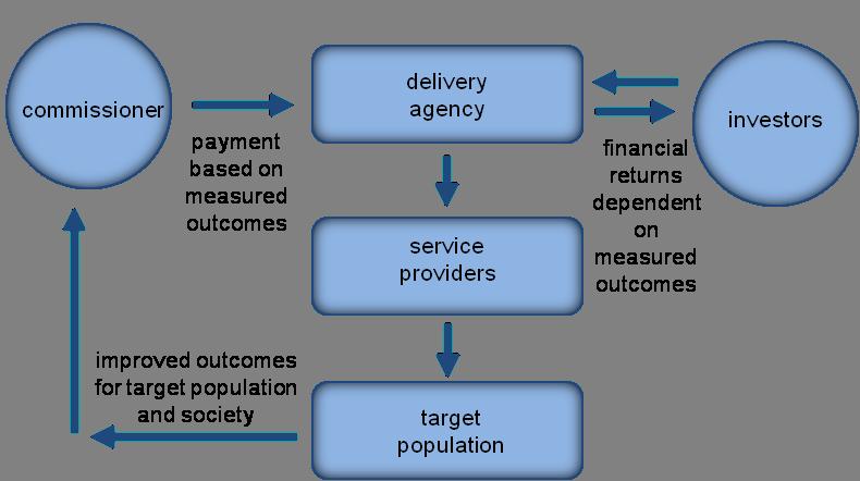Conceptual model of social impact bond  Source:   Cabinet Office (2015)