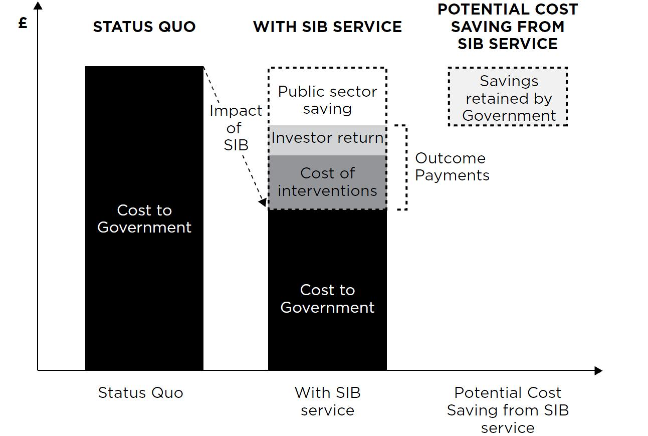 Cost saving schematic  Source:  Social Finance (2013, p. 18)