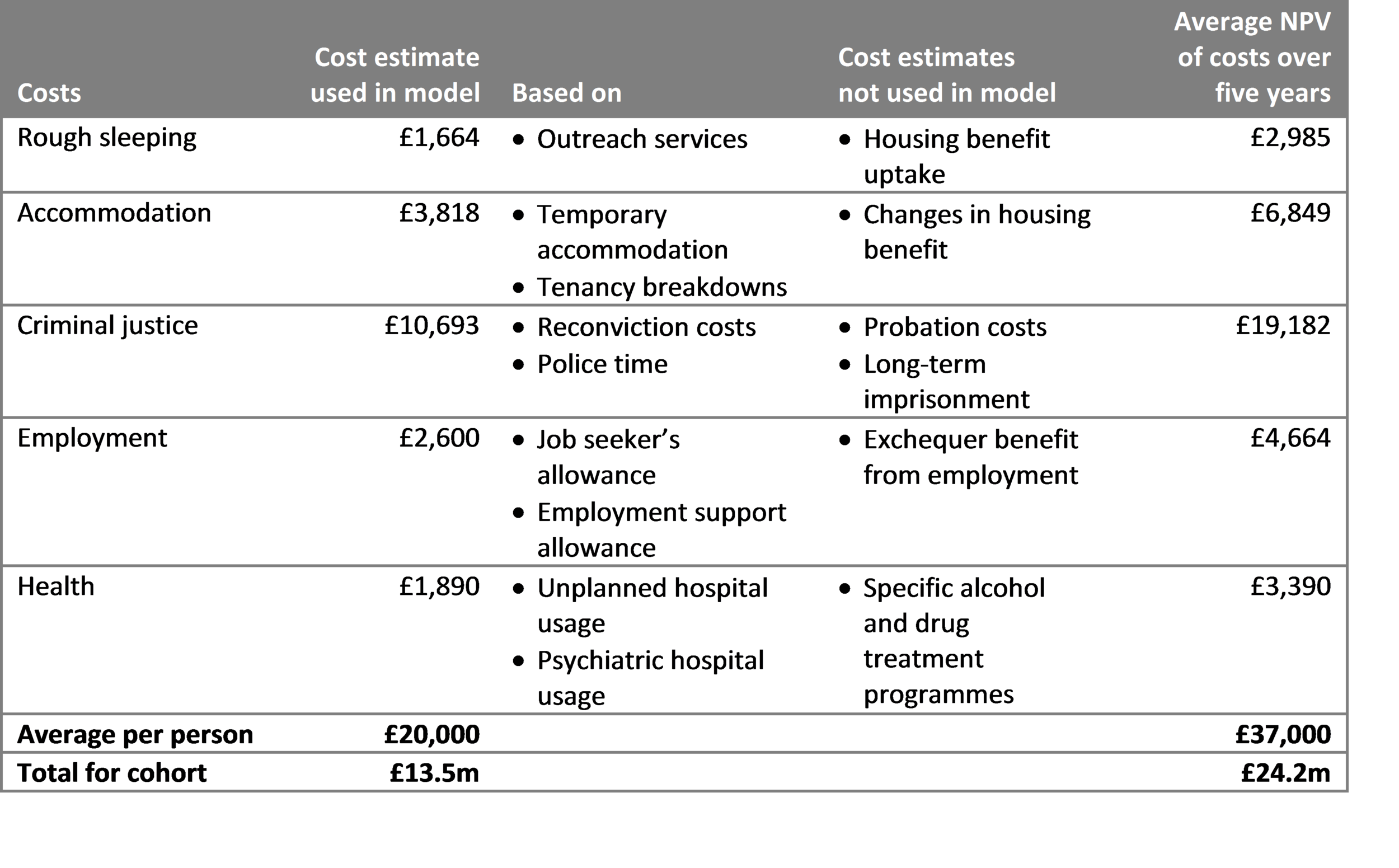 Costs per individual cohort member across proposed outcome areas  Sources:  Department for Communities and Local Government (2014) and Social Finance (2012, p. 30)