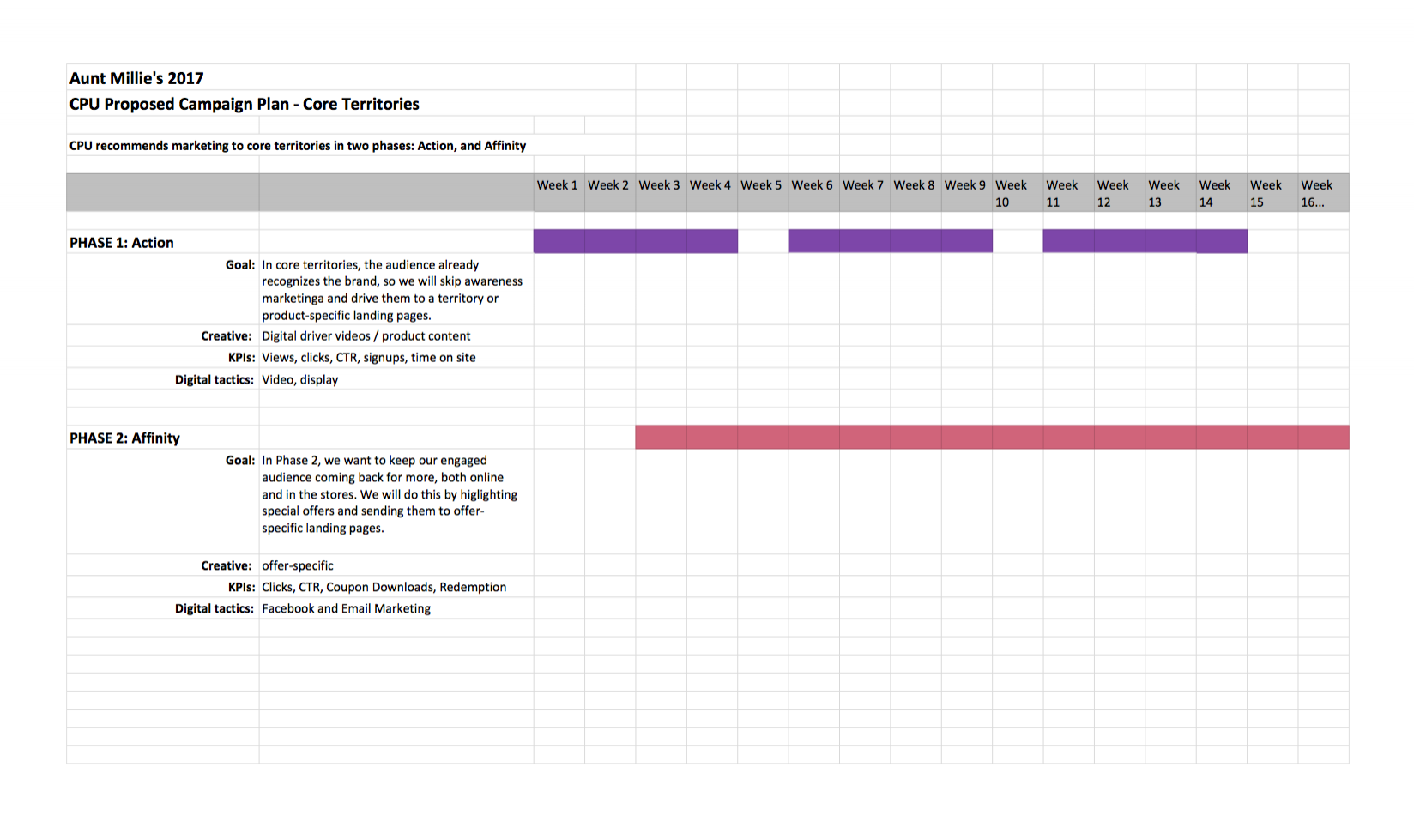 Digital Campaign Plan - Core Territories
