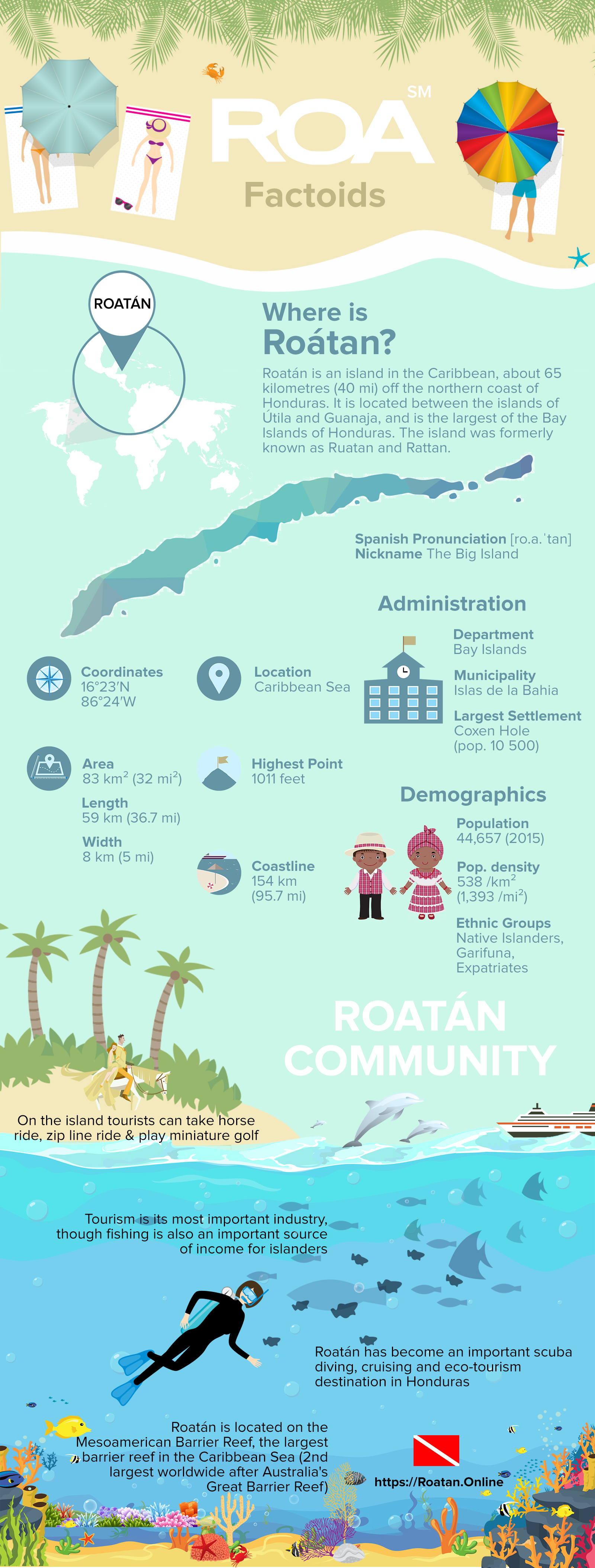 Roatan Island Overview Infographic