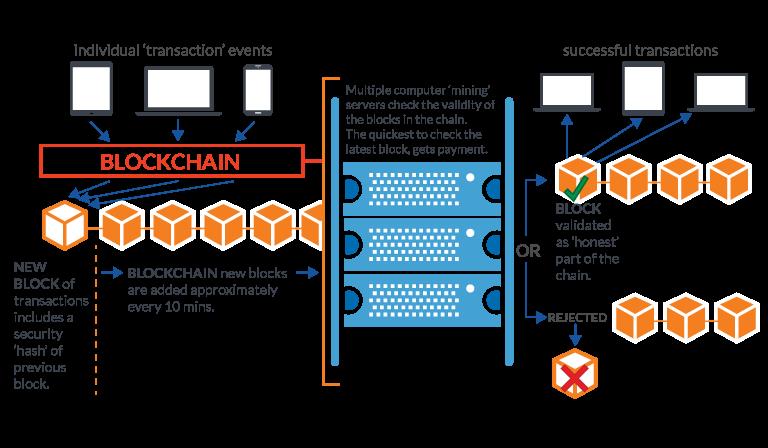 Roatan Blockchain Technology