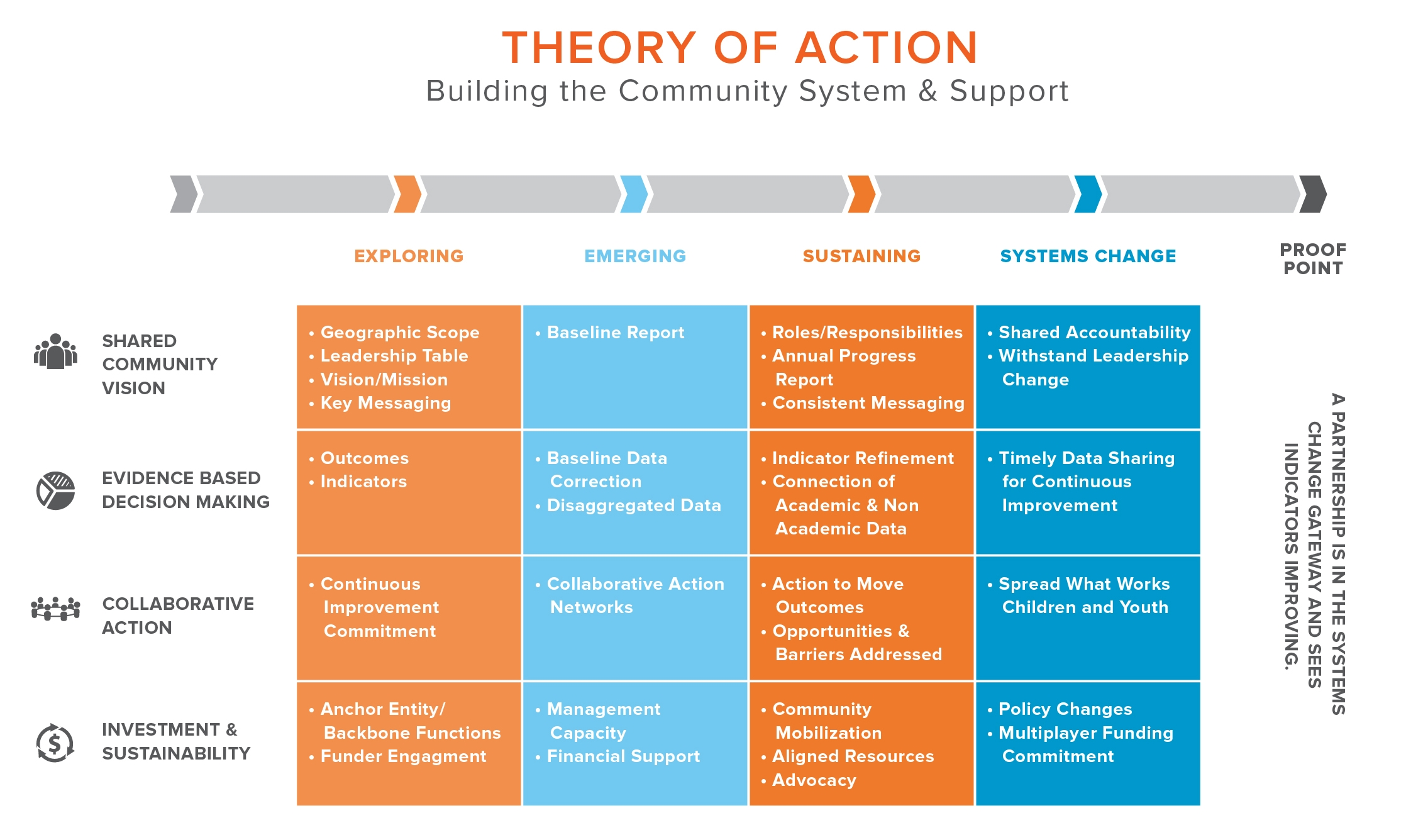 Click  HERE  to see StriveTogether's full Theory of Action