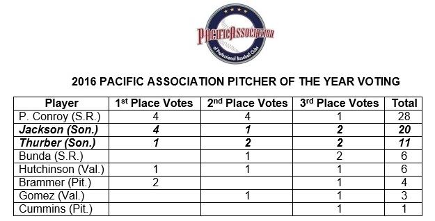 San Rafael's Patrick Conroy narrowly eclipsed Sonoma's Mike Jackson in the the voting for the 2016 Pacific Association Pitcher of the Year. Voting was conducted by the league's front offices, managers, coaches and broadcasters.