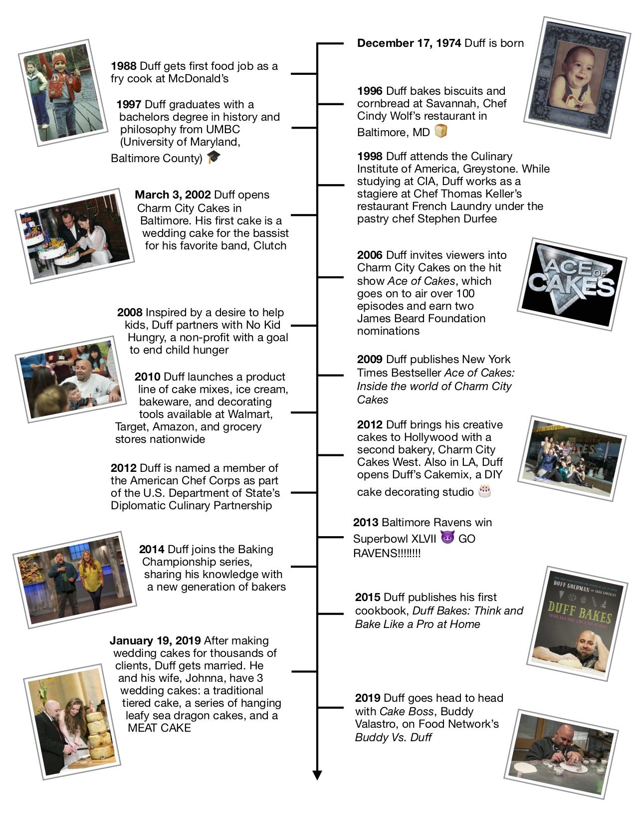 Duff Timeline Vertical.jpg