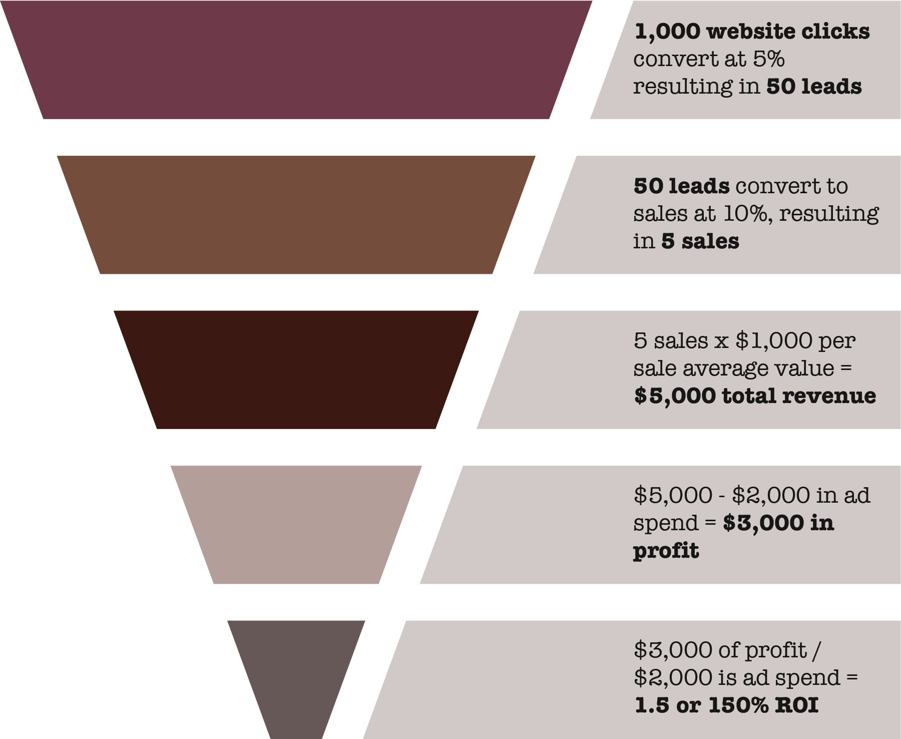 Adwords Lead Gen Sales Funnel