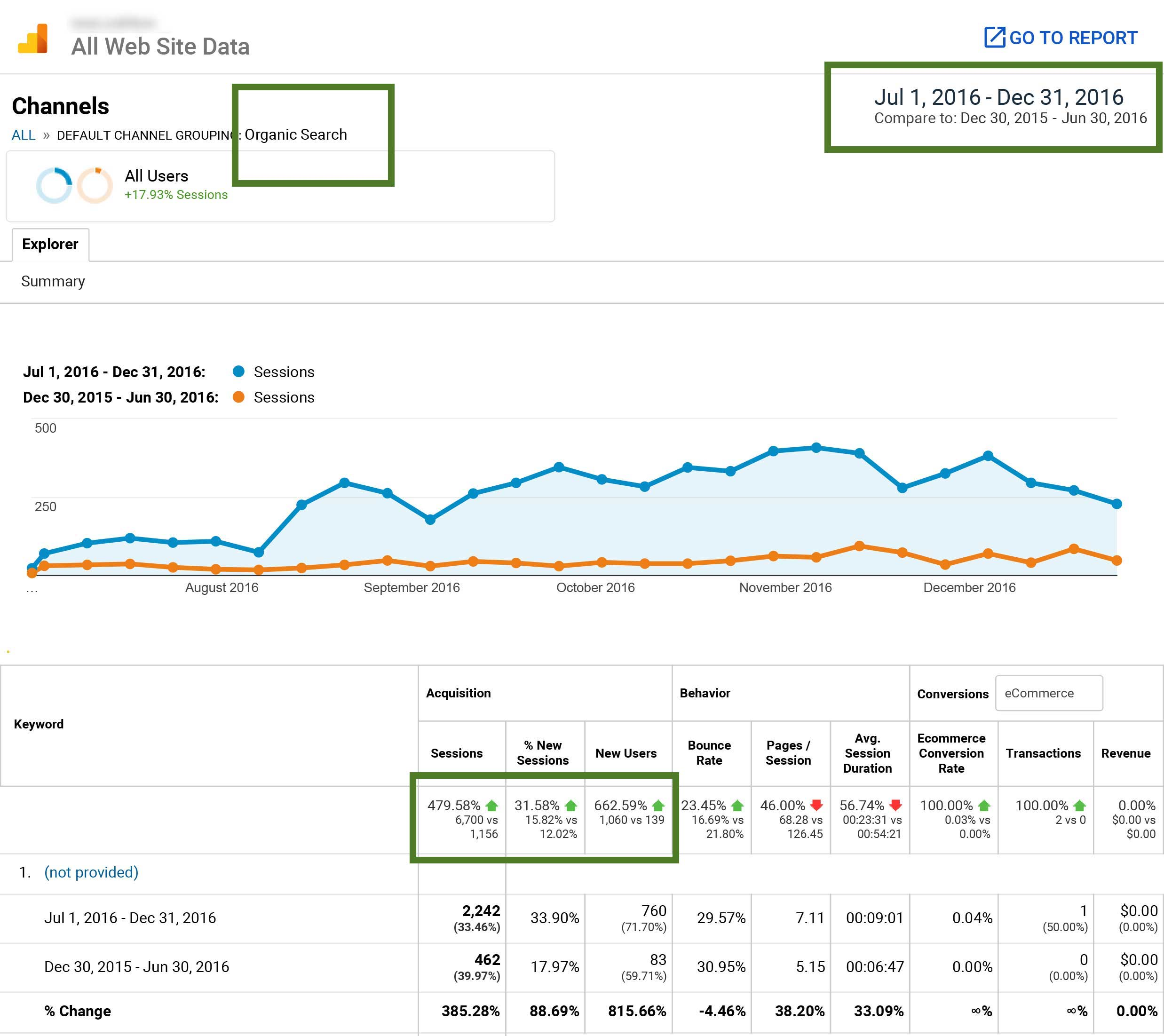 480% Increase in Organic Traffic with Link Building Campaign
