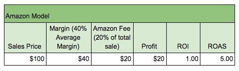 For Adwords to compete, we need to beat Amazon