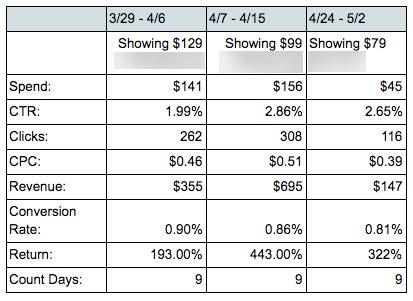 Adwords PLA Product Compairison Test
