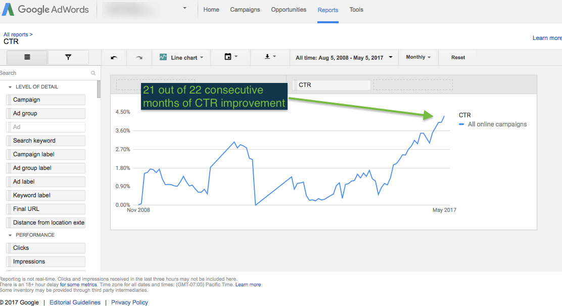 Record High Adwords CTR