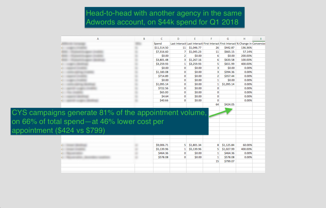 Head-to-head With Another Agency in Same Adwords Account