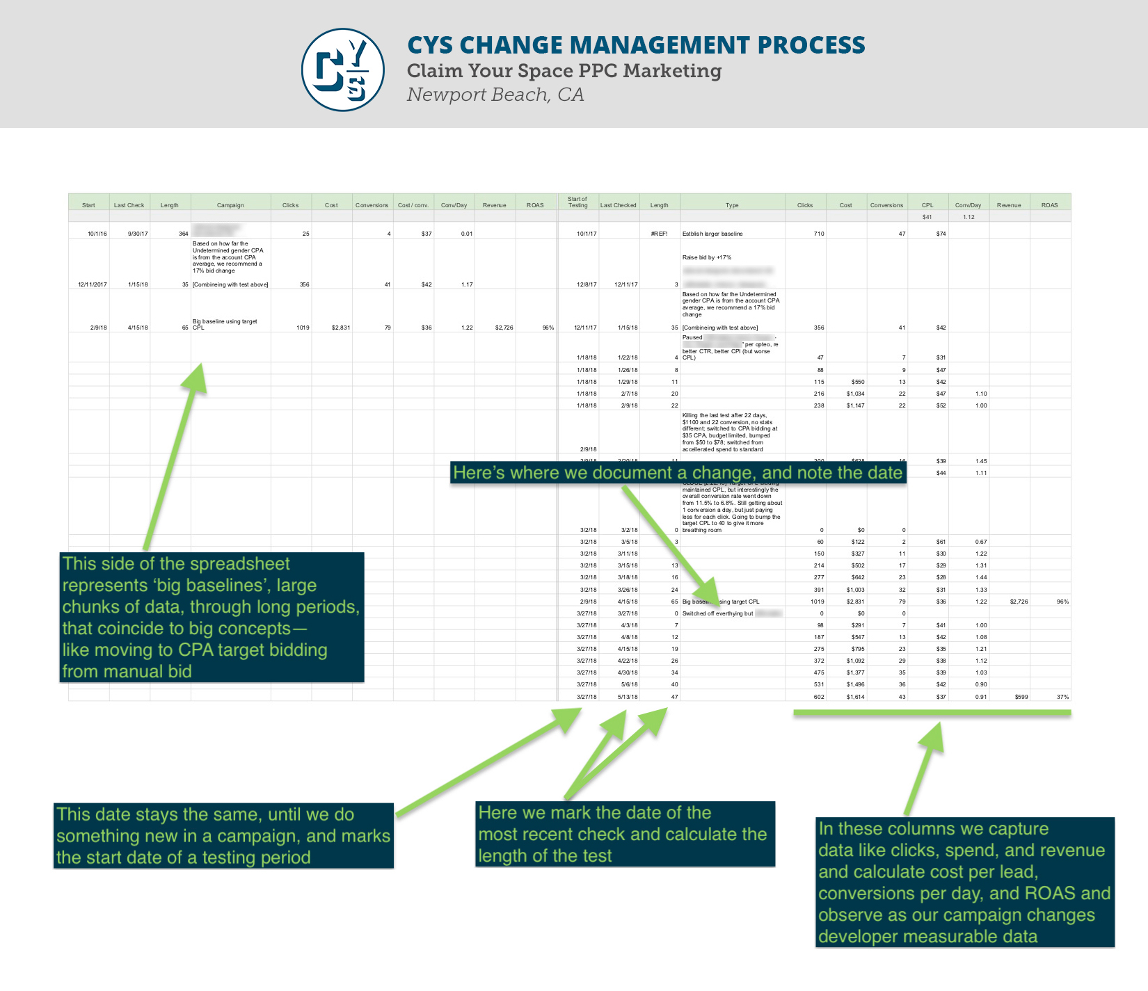 CYS optimization framework