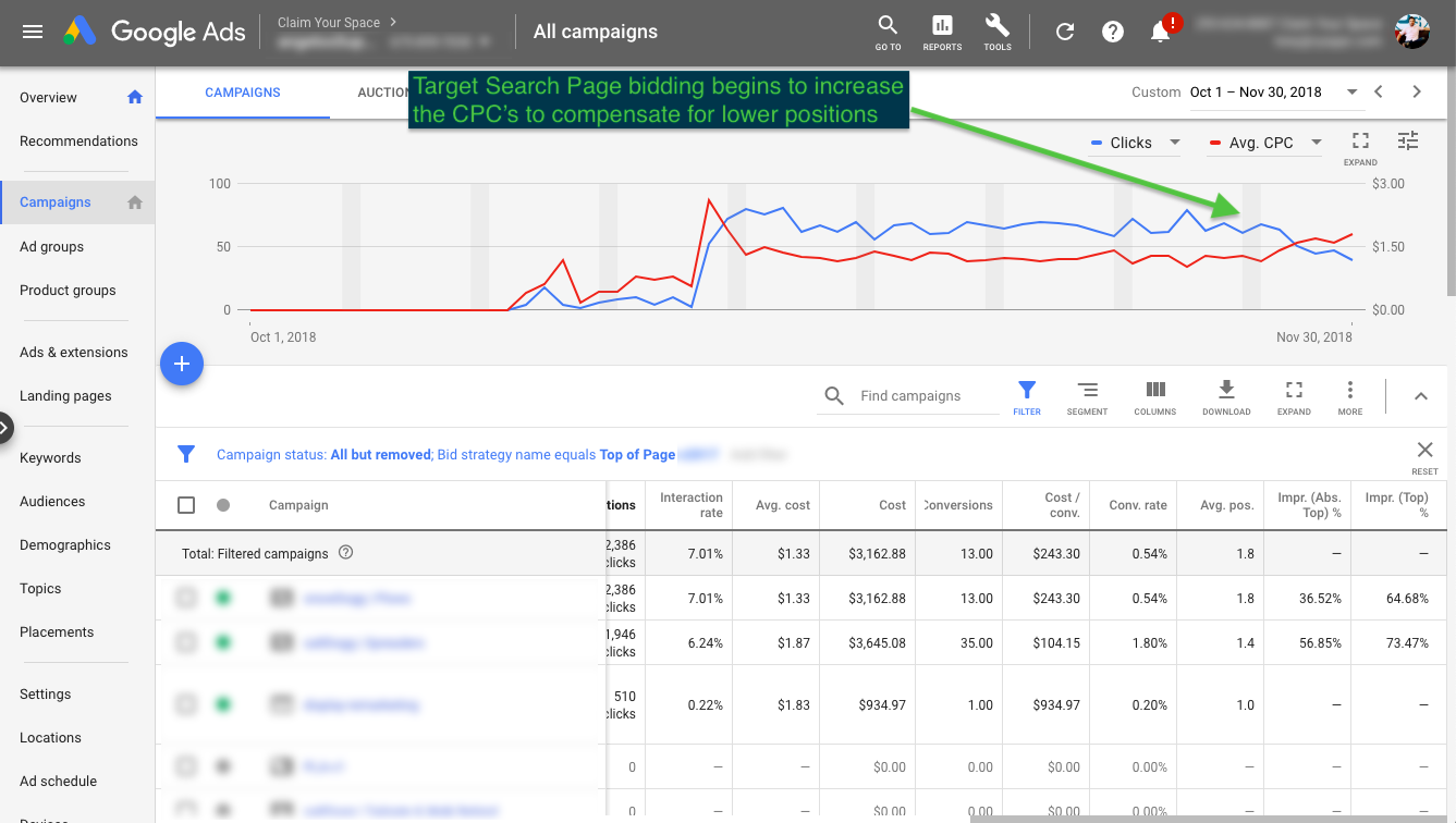 Target Search Page bidding begins to increase the CPC's to compensate for lower positions
