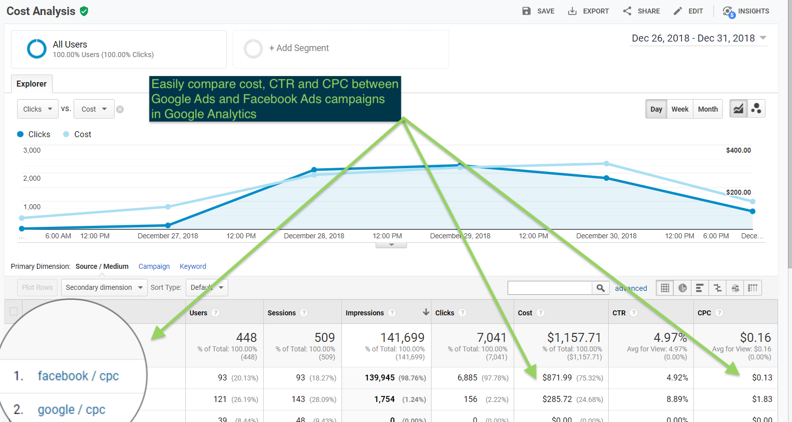 Facebook source-Medium within Google Analytics.PNG