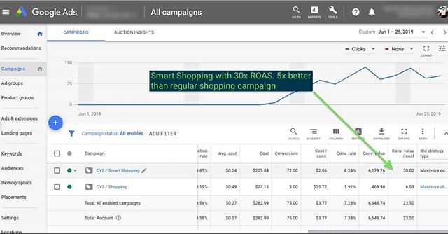 Google's bid automation has been getting better for a long time. And now in some cases it's really become impressive.⠀ ⠀ Two years ago you wouldn't have been able to convince me to give up our manual bidding process, but now...⠀ ⠀ Here's a brand new Smart Shopping campaign that's posting 30x ROAS. Compared to 6x for the standard shopping campaign. That's really something.⠀ ⠀ #googleads