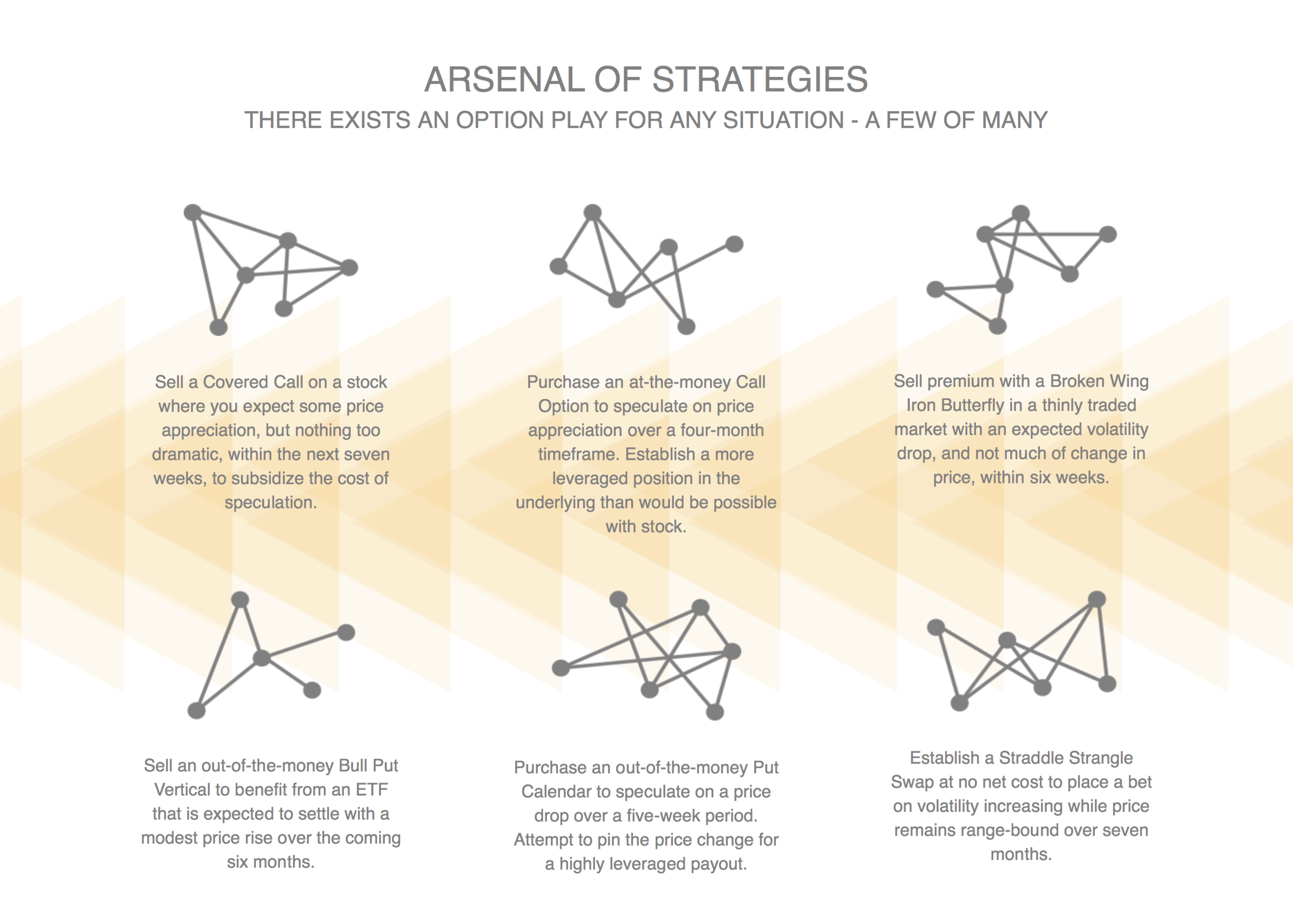 So Many Strategies - A sampling of complex option strategies with stylized icons and some verbiage about their uses. This was meant to reinforce the idea that each of the roughly one hundred strategies had a unique role and distinct characteristics. Most readers were familiar with only some of the possible strategies; an enlarged toolbox of strategies was one benefit.