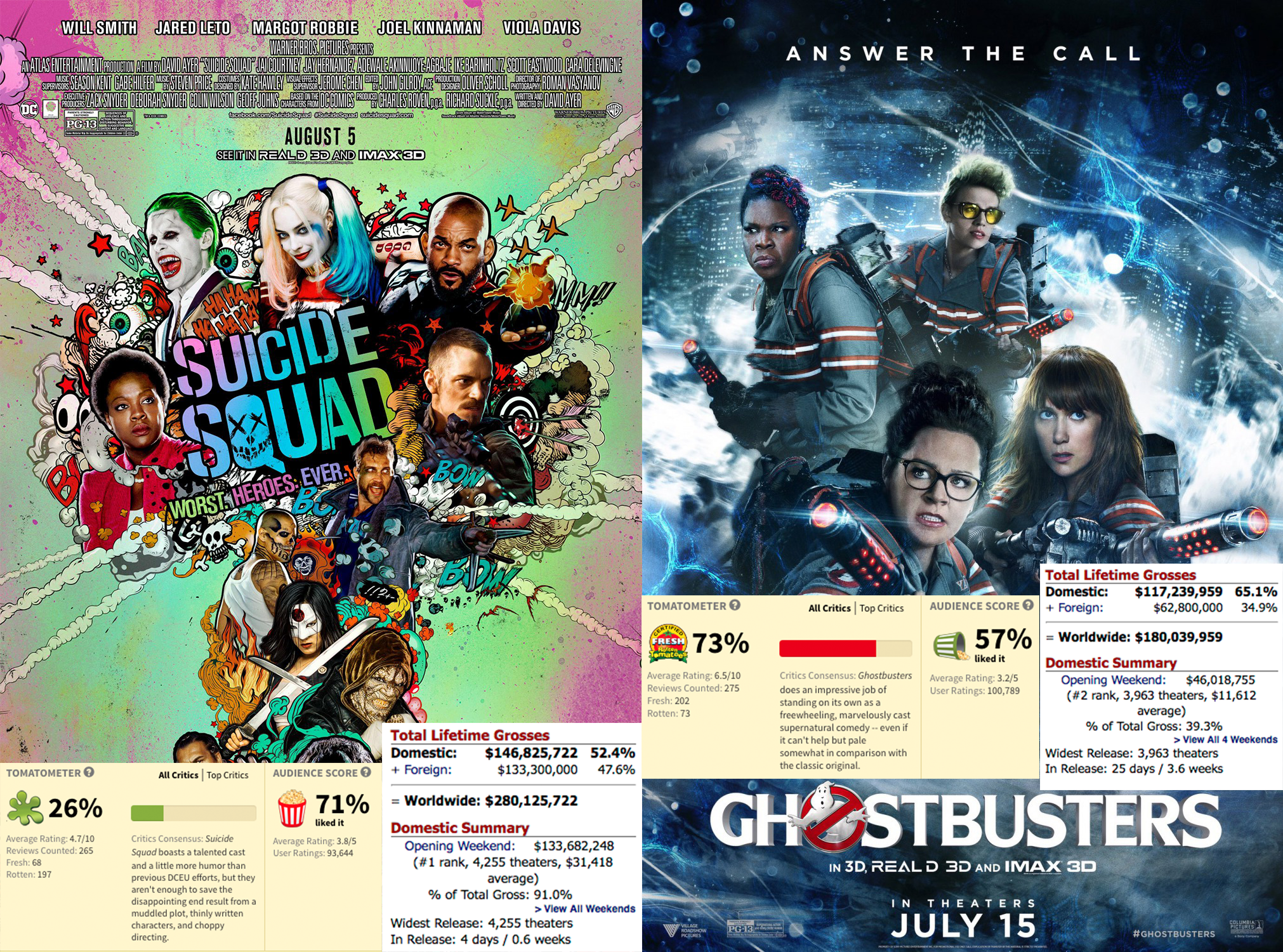 Two of the most maligned movies in the last month are Suicide Squad and Ghostbusters, and the audience has been just as divided about these movies as the critics......but in the opposite direction.