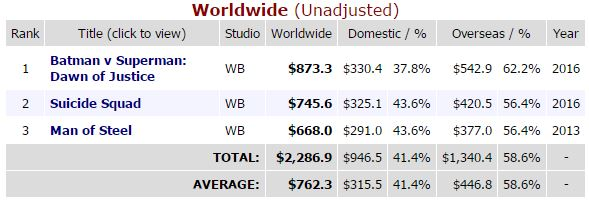 THIS beats every argument a critic, blogger or fanboy can toss at a DCEU fan because THIS is what keeps the franchise from being rebooted or cancelled. Monetary support from its fans.