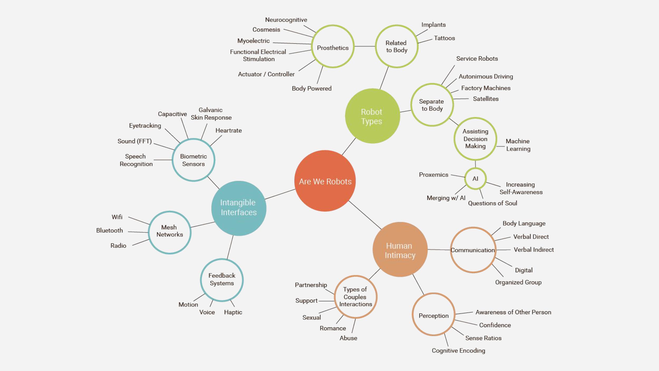 Research Mindmap