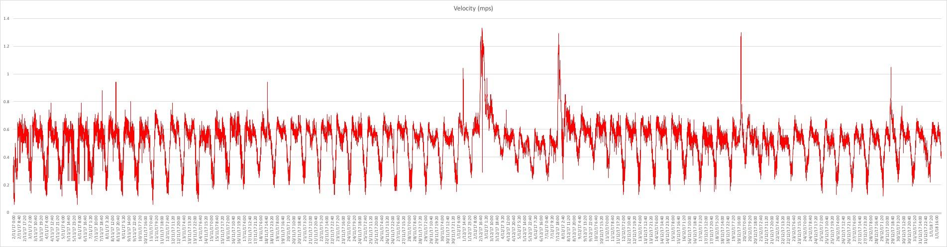 EC01 Velocity.jpg