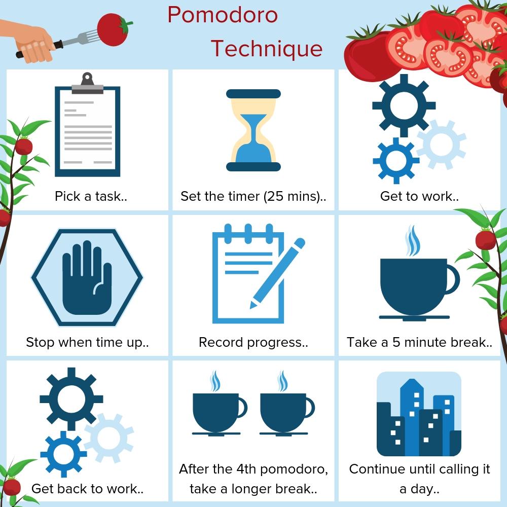The Pomodoro Technique -