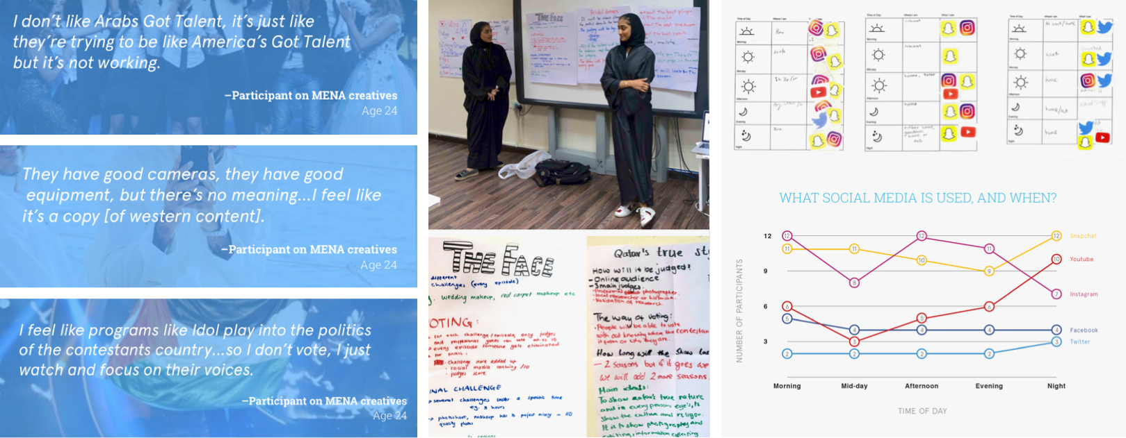 Doha, Qatar workshop user quotes (left), contest ideas (middle), and social media consumption habits (right)