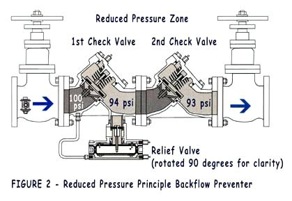 low-pressure-backflow-preventer-typical-assemblies-prevention.jpg