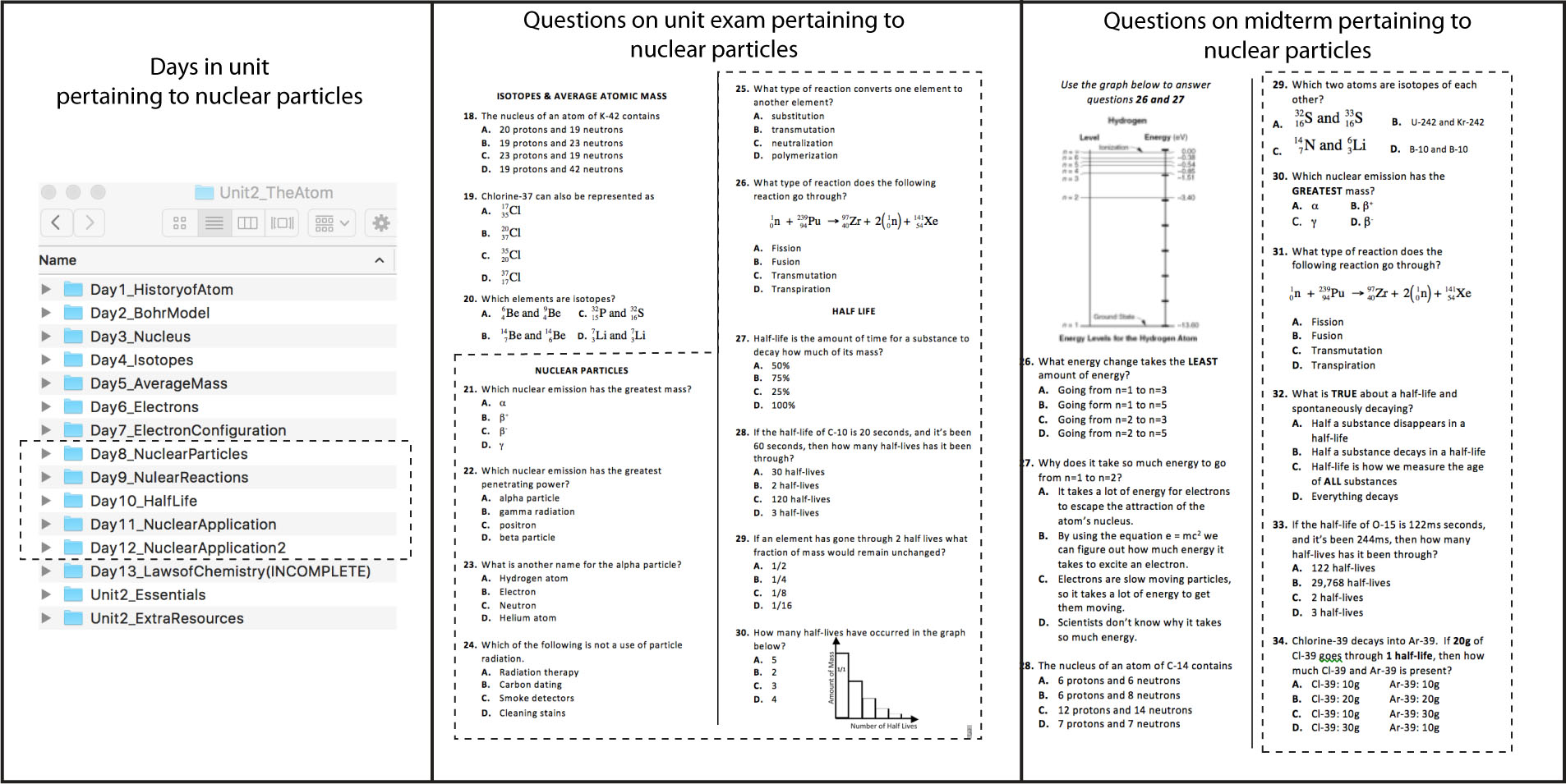 The diagram shows the adaptability of the curriculum. Content covering nuclear chemistry is broken down into five days. There are specific problems in the unit test and in the midterm that correspond to those particular days. So, if you don't want to teach a particular fact or skill, you can easily find what day that fact is in and which questions on the exams that students would not be able to answer.