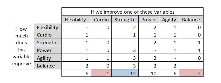 Ranked a scale from 0-3 where 0 has no effect, 1 has minor effect, 2 has moderate effect, and 3 has major effect.
