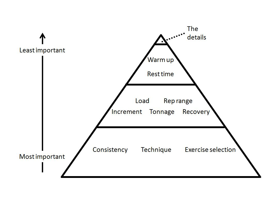StrengthHierarchyOfVariables.JPG
