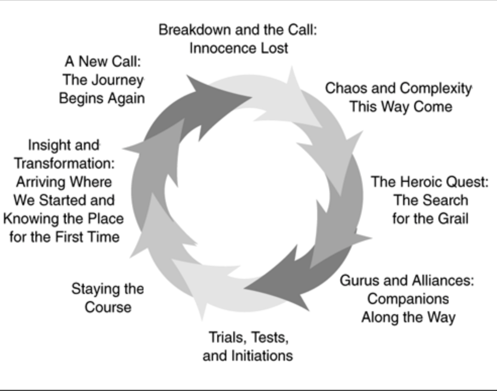 Using the metaphor of The Hero's Journey, - a pattern of narrative identified by the American scholar Joseph Campbell that appears in drama, storytelling, myth, religious ritual, and psychological development.