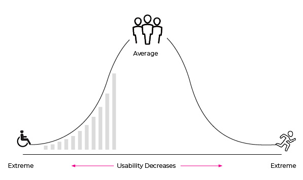 When we design around average, usability decreases with each step away from average.
