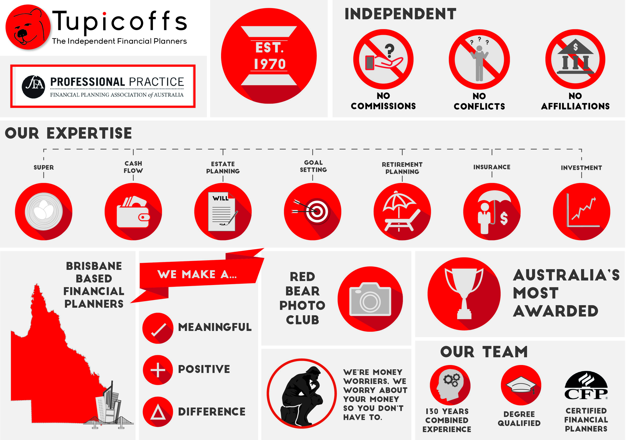 Tupicoffs Infographic