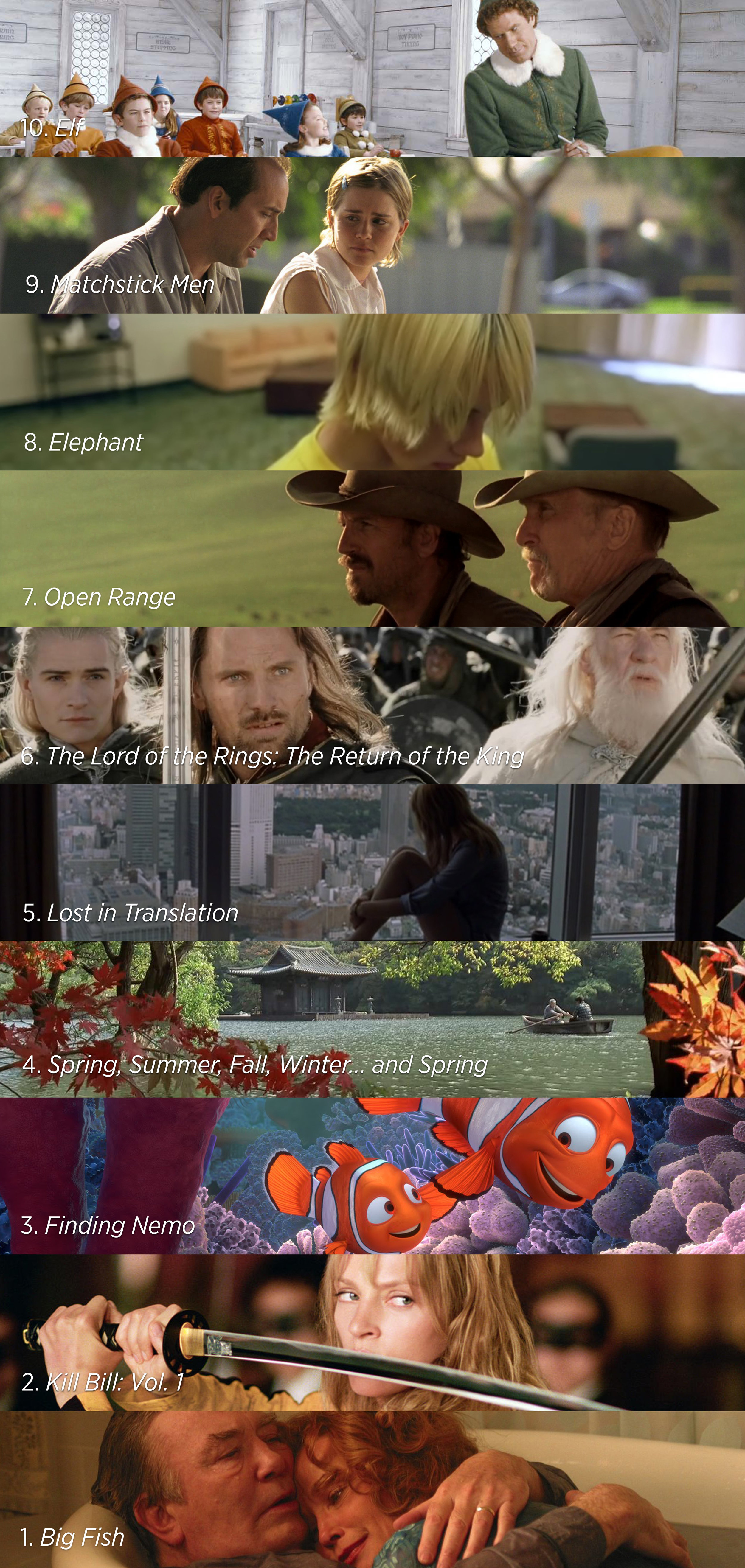 Big Fish ,  Kill Bill: Vol. 1  ,  Finding Nemo ,  Spring, Summer, Fall, Winter... and Spring ,  Lost in Translation ,  The Lord of the Rings: The Return of the King ,  Open Range ,  Elephant ,  Matchstick Men ,  Elf