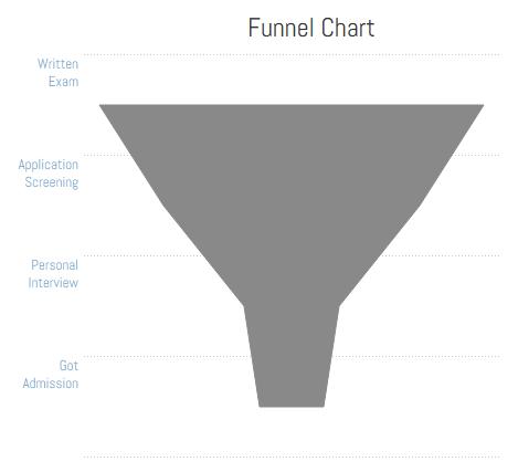Funnel Chart!(: